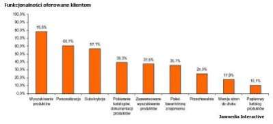Funkcjonalności oferowane klientom według Janmedia Interactive
