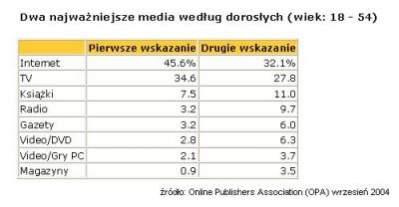 Dwa najważniejsze media według dorosłych (wiek: 18 - 54)