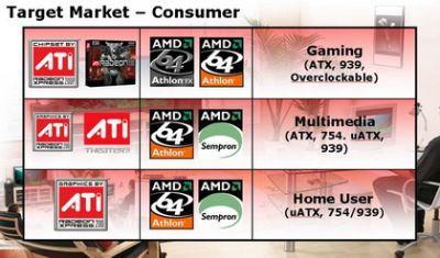 Segmenty rynku dla chipsetów Xpress 200 wg. ATI - odbiorcy indywidualni