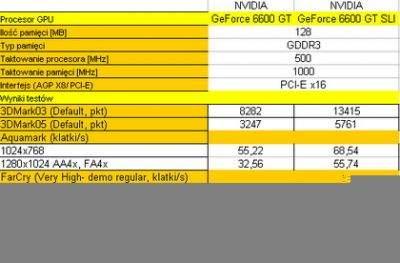 Wyniki testów kart graficznych pojedyncze vs SLI